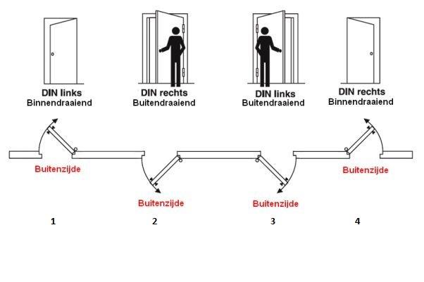 De verschillende varianten van de draairichting van een deur